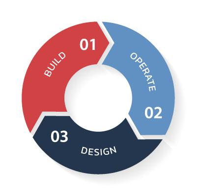 Build – Operate – Design